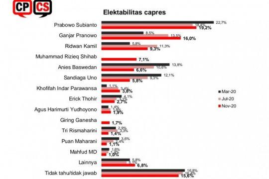 Survei CPCS: Elektabilitas Prabowo naik