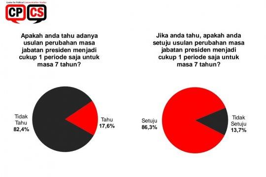 Survei CPCS: Mayoritas sepakat Presiden satu periode tujuh tahun