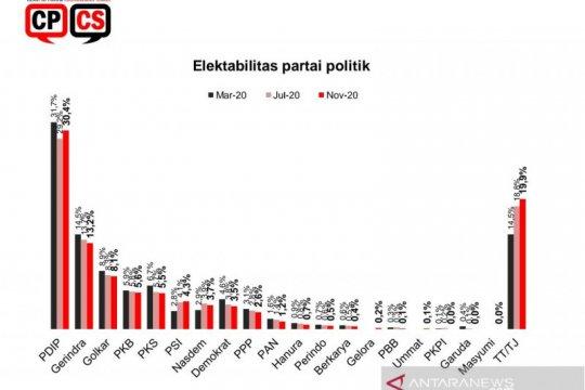 Survei: Partai baru bermunculan, elektabilitas PDIP-PSI naik