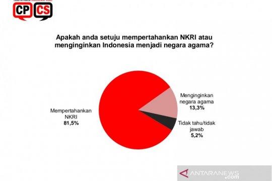 Survei CPCS: Publik lebih menginginkan pertahankan NKRI