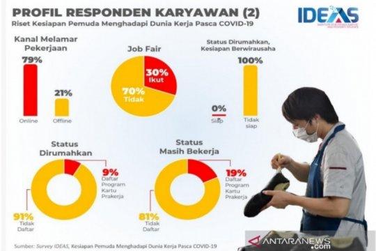 Survei IDEAS: 91 persen karyawan dirumahkan tidak punya Kartu Prakerja