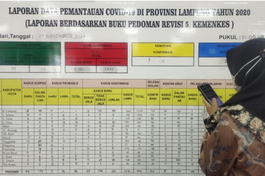 Kematian akibat COVID-19 Lampung bertambah 7 dan 95 orang sembuh