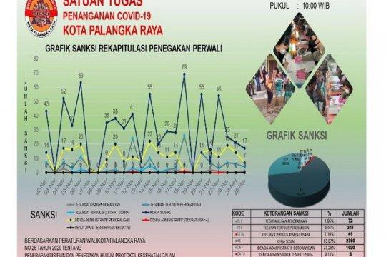 3.742 warga Palangka Raya terjaring operasi yustisi