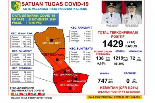 Pasien sembuh dari COVID-19 di Palangkaraya bertambah 16 orang