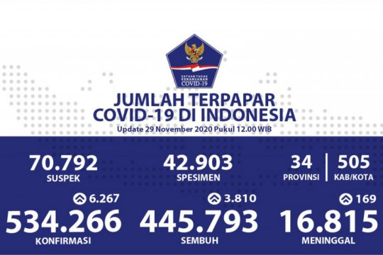 Positif COVID-19 bertambah 6.267, sembuh bertambah 3.810