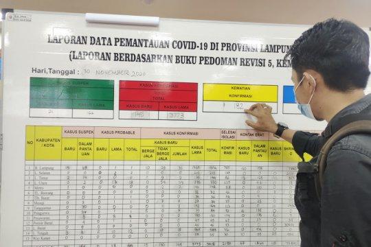 Kasus COVID-19 Lampung bertambah 145, total jadi 3.918