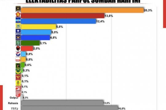 Survei sebut PKS  partai paling unggul jelang Pilgub Sumbar