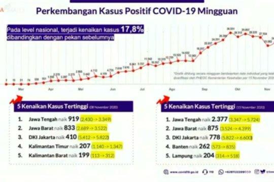 Kasus positif COVID-19 di Indonesia naik 17,8 persen