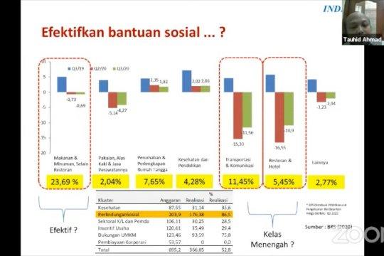 INDEF : bansos tunai kunci perbaikan ekonomi di triwulan-IV