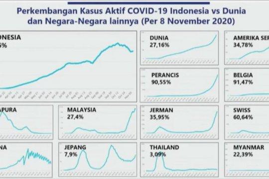 Kasus aktif COVID-19 Indonesia lebih rendah dibanding dunia