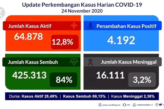 Satgas: keterisian rumah sakit akibat COVID-19 meningkat
