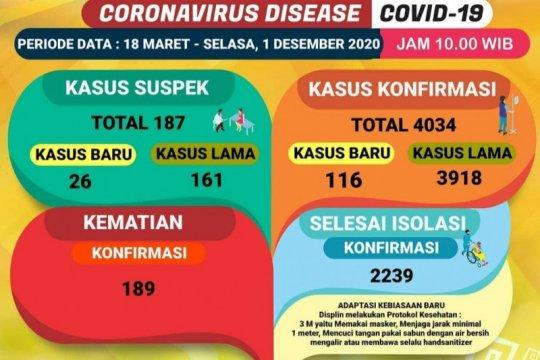 Dinkes: Pasien COVID-19 di Lampung terus bertambah jadi 4.034