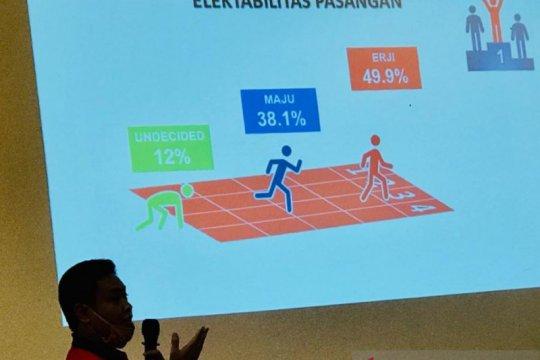 Survei SSc, Eri-Armudji unggul 11,8 persen secara elektabilitas