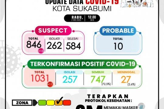 Pasien positif COVID-19 di Kota Sukabumi terus berguguran