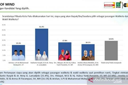 Survei Trans Data: Hadianto-Reny unggul pada Pilkada Kota Palu