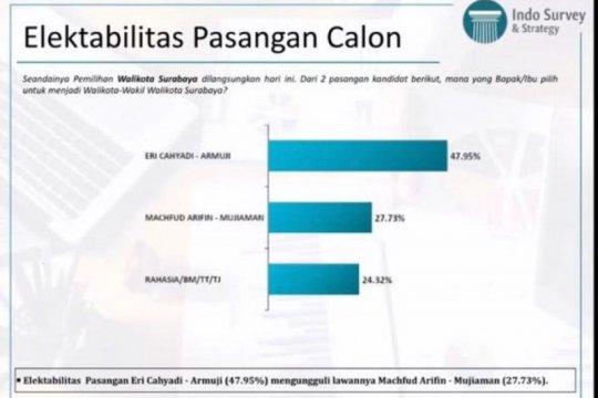 Survei: Eri-Armudji peluang menang di Pilkada Surabaya