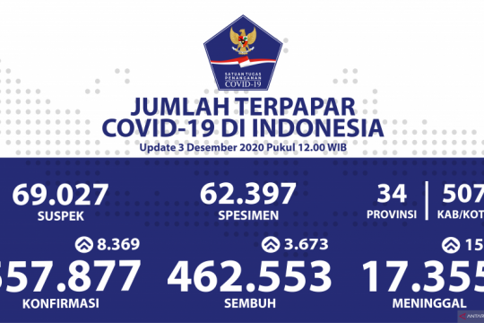 Penambahan kasus baru COVID-19 sentuh rekor 8.369 orang