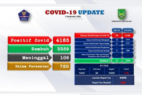 Tambah 26 orang, positif COVID-19 di Kota Batam naik 4.185 kasus