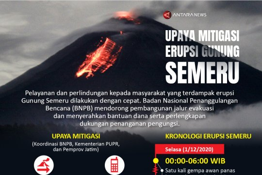 Upaya mitigasi erupsi Gunung Semeru