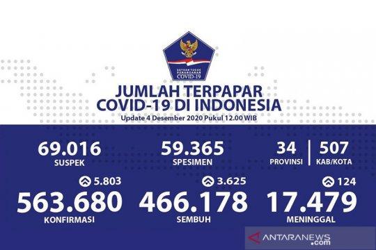 Kasus positif COVID-19 Indonesia bertambah 5.803 jadi 563.680 kasus