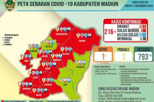 Kasus positif COVID-19 di Kabupaten Madiun bertambah lima jadi 216