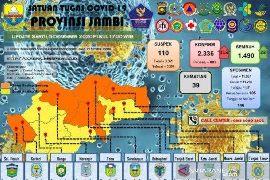 Bertambah 113 orang, positif COVID-19 di Jambi naik jadi 2.336 kasud