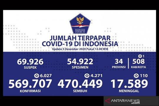 Kasus terkonfirmasi COVID-19 bertambah 6.027 total jadi 569.707 kasus