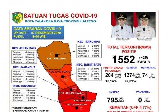 Akumulasi sembuh COVID-19 di Palangka Raya capai 82,09 persen