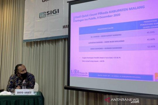 "Paslon ""SanDi"" unggul dalam hitung cepat JIP-LSI Denny JA"