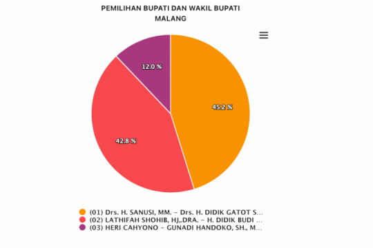 """""""SanDi"""" unggul 45,2 persen pada penghitungan sementara KPU"""