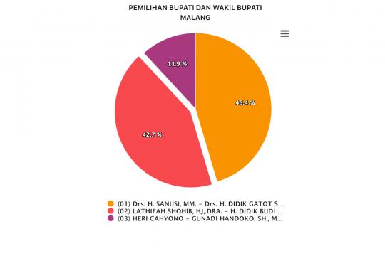 SanDi unggul 45,4 persen dalam penghitungan sementara KPU