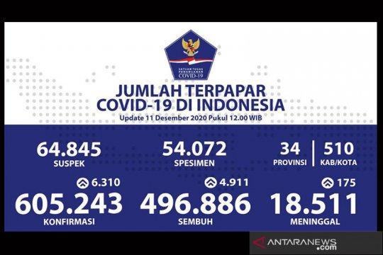 Kasus positif COVID-19 Indonesia bertambah 6.310 jadi 605.243 kasus