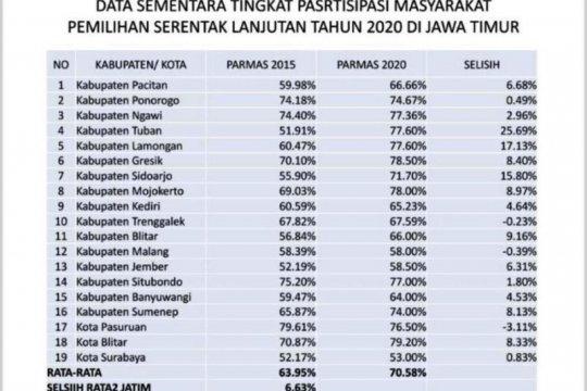 KPU Jatim catat partisipasi masyarakat dalam pilkada 70,58 persen