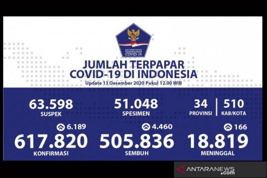 Positif COVID-19 di Indonesia Minggu tambah 6.189 jadi 617.820 kasus