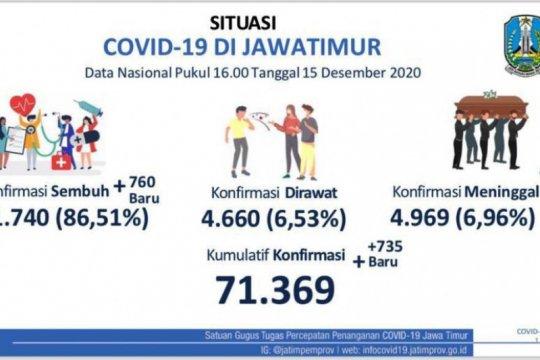 Gubernur Jatim: Revitalisasi Kampung Tangguh, minimalisir COVID-19