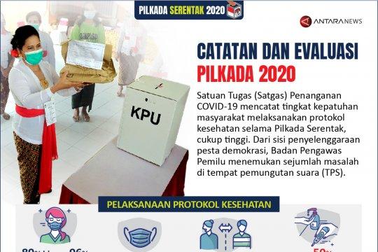 Catatan dan evaluasi Pilkada Serentak 2020