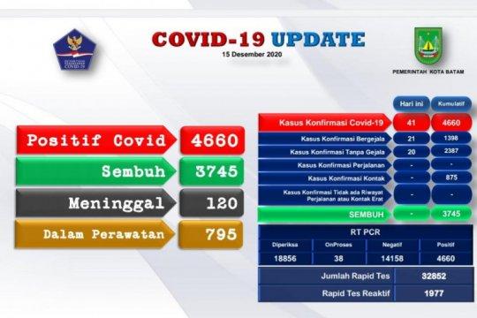 Kasus positif COVID-19 di Batam bertambah 41