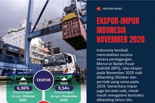 Ekspor-impor Indonesia pada November 2020