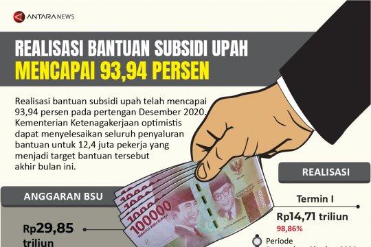 Realisasi bantuan subsidi upah mencapai 93,94 persen
