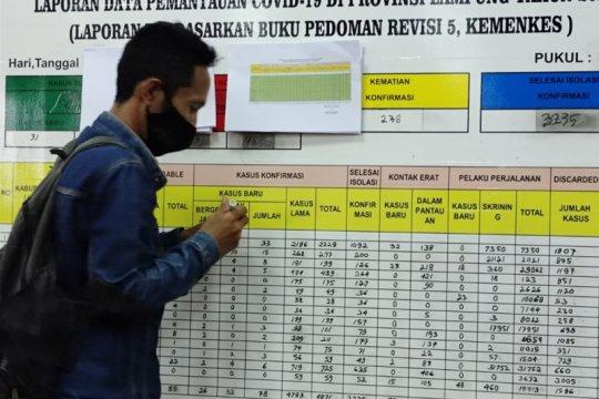Pasien meninggal akibat COVID-19 di Lampung bertambah 6 menjadi 271