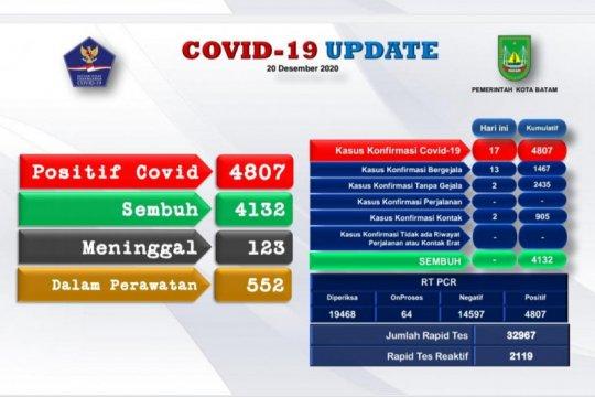 4.807 warga Batam positif COVID-19
