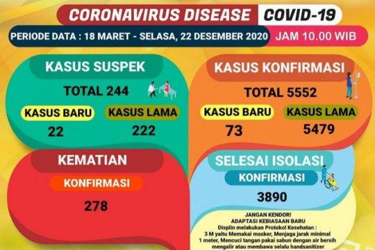 Kasus COVID-19 di Lampung bertambah 73 pasien