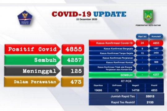 4.855 warga Batam positif COVID-19