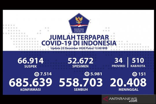 Positif COVID-19 Indonesia Rabu tambah 7.514 jadi 685.639 kasus