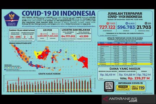 Kasus positif COVID-19 Indonesia bertambah 7.903 jadi 727.122 kasus