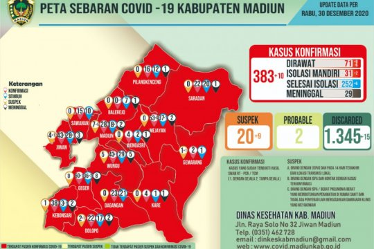 Kasus COVID-19 di Kabupaten Madiun capai 383 orang