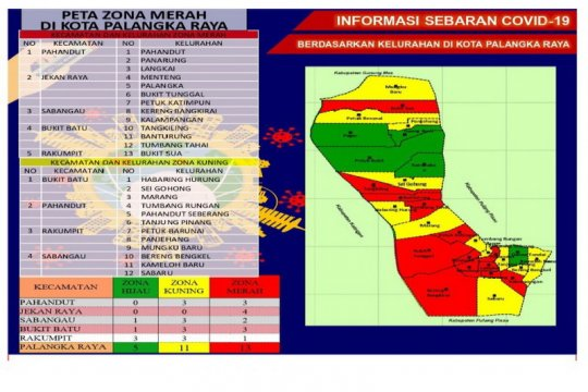 13 kelurahan di Palangka Raya zona merah penyebaran COVID-19