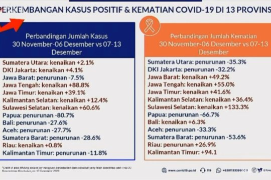 Kasus positif COVID-19 di enam provinsi turun