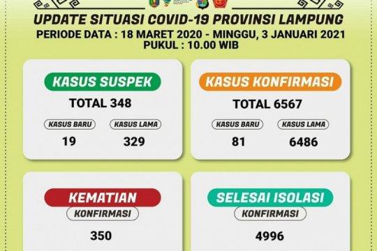 Dinkes catat konfirmasi COVID-19 di Lampung bertambah 81 pasien
