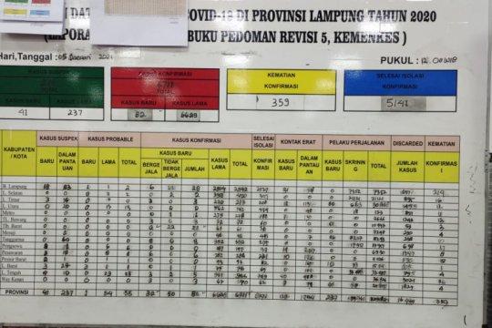 Jumlah pasien COVID-19 di Lampung bertambah 82 orang
